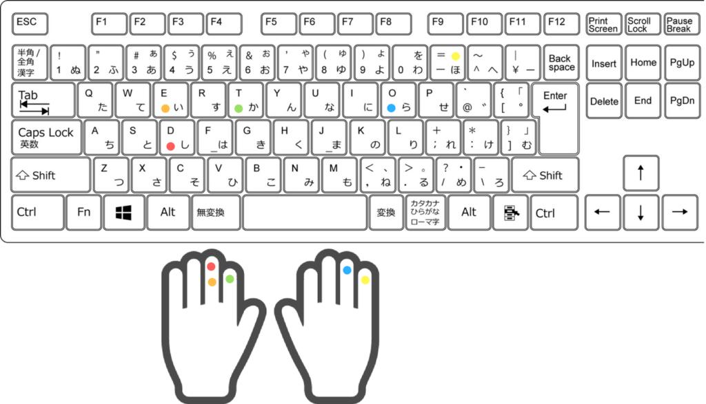 Eは左中指、ーは右小指