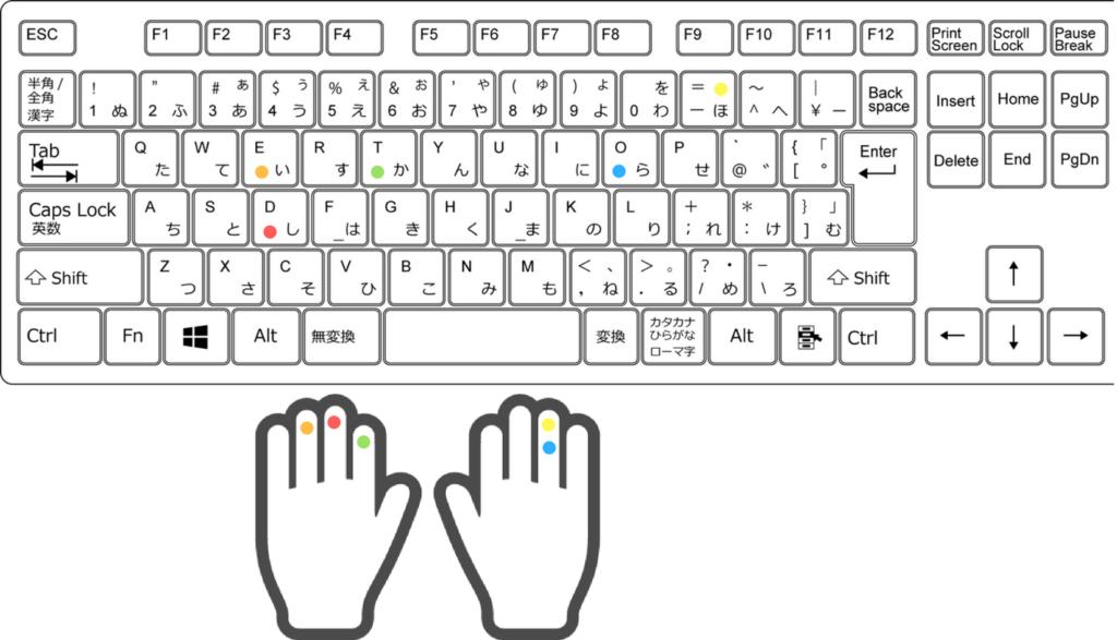 Eは左薬指、ーは右薬指