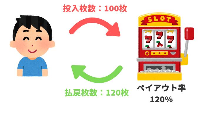 ペイアウト率の例