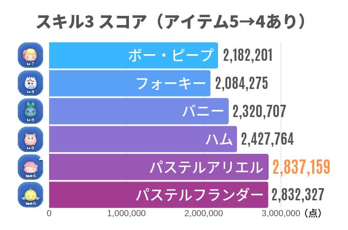 スキル3 スコア(アイテム5→4あり)