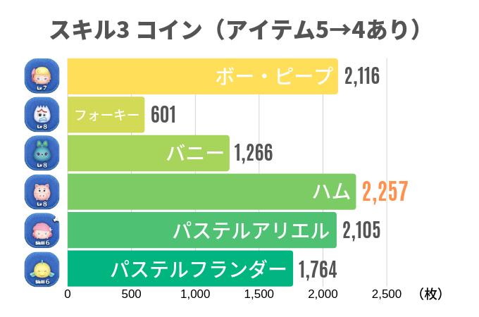 スキル3 コイン(アイテム5→4あり)