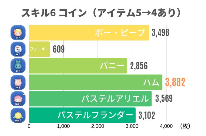 スキル6 コイン(アイテム5→4あり)