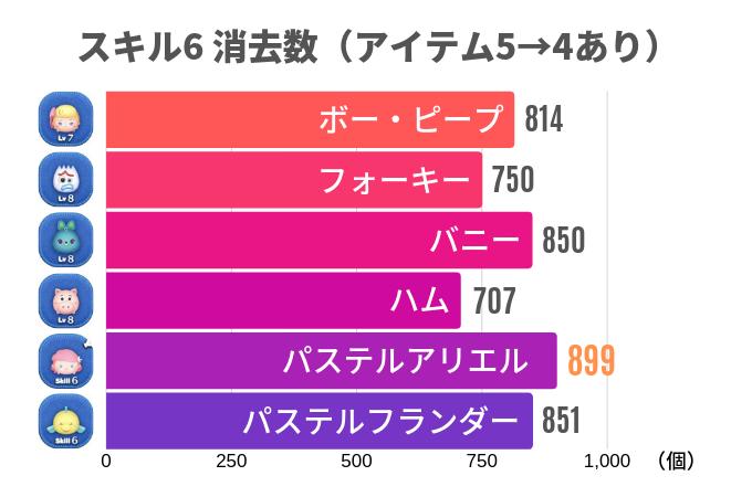 スキル6 消去数(アイテム5→4あり)