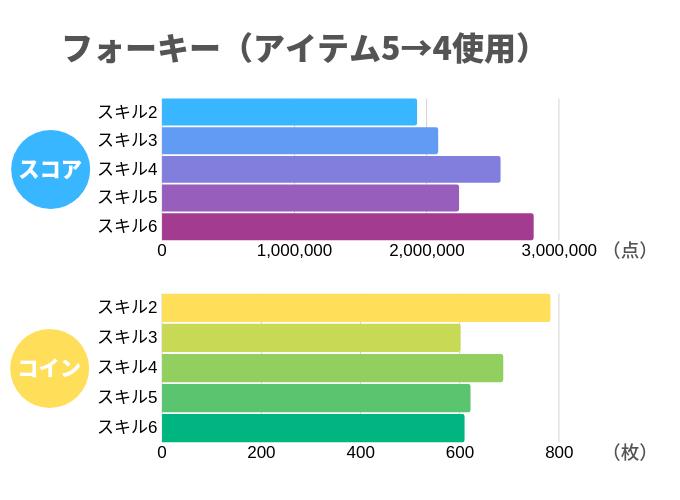 フォーキー(アイテム5→4使用)