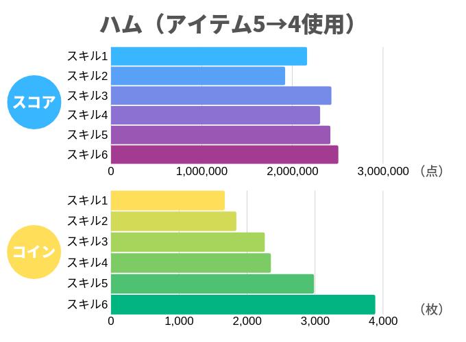 ハム(アイテム5→4使用)