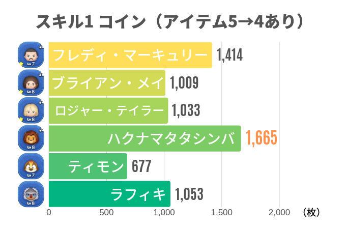 スキル1 コイン(アイテム5→4あり)