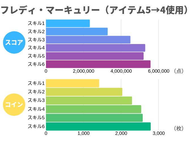 フレディ・マーキュリー(アイテム5→4使用)