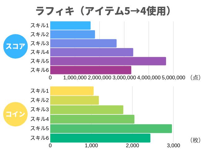 ラフィキ(アイテム5→4使用)