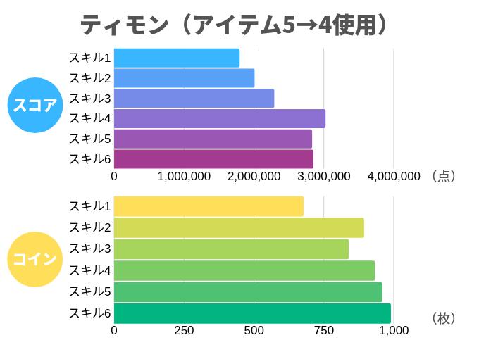 ティモン(アイテム5→4使用)