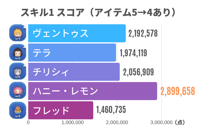 スキル1 スコア(アイテム5→4あり)