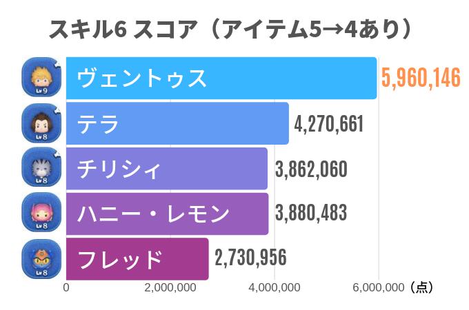 スキル6 スコア(アイテム5→4あり)