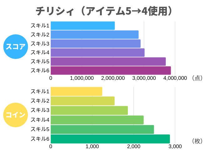 チリシィ(アイテム5→4使用)