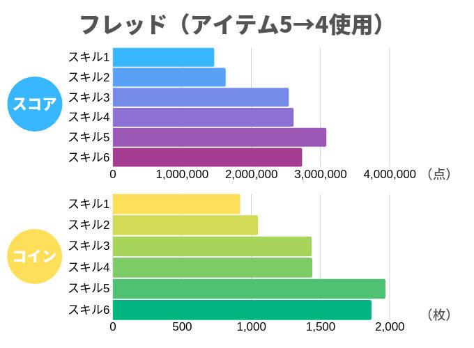 フレッド(アイテム5→4使用)