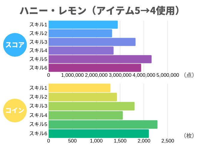 ハニー・レモン(アイテム5→4使用)