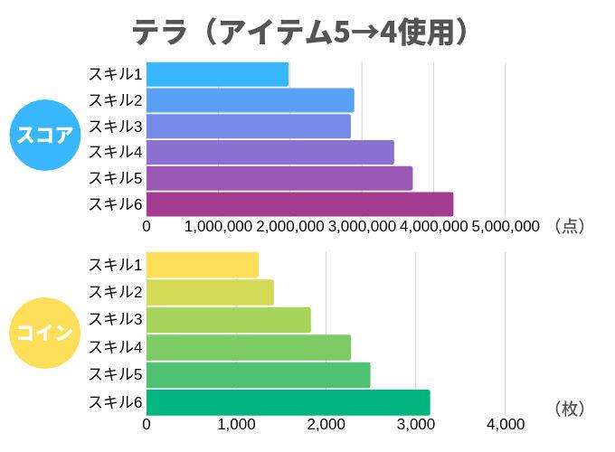 テラ(アイテム5→4使用)