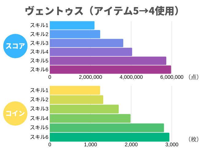 ヴェントゥス(アイテム5→4使用)