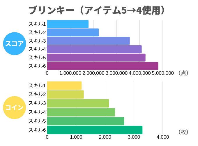 ブリンキー(アイテム5→4使用)