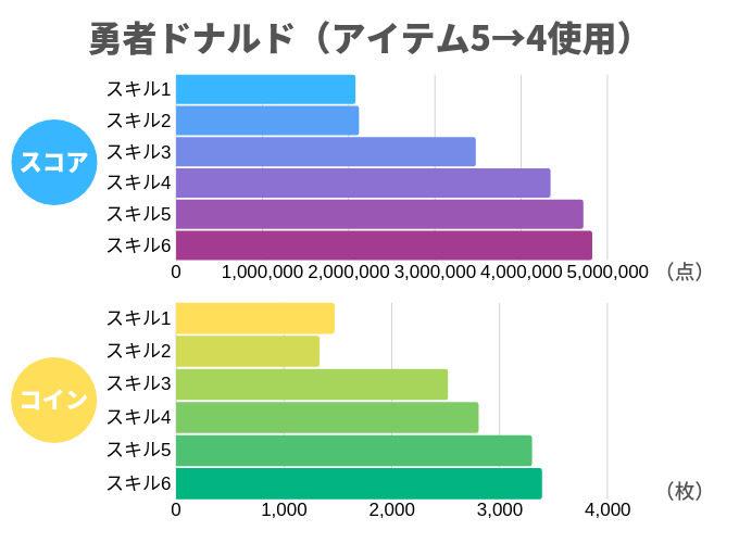 勇者ドナルド(アイテム5→4使用)