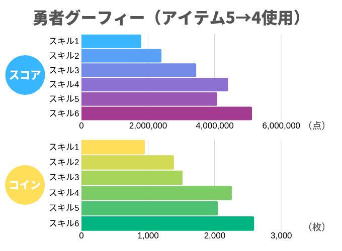 勇者グーフィー(アイテム5→4使用)