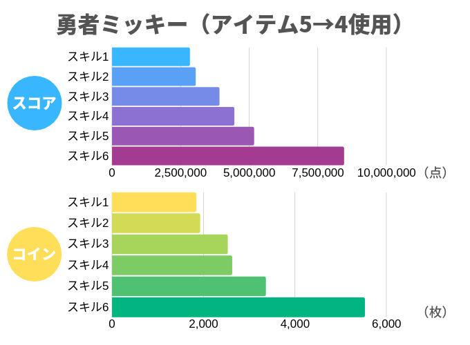 勇者ミッキー(アイテム5→4使用)