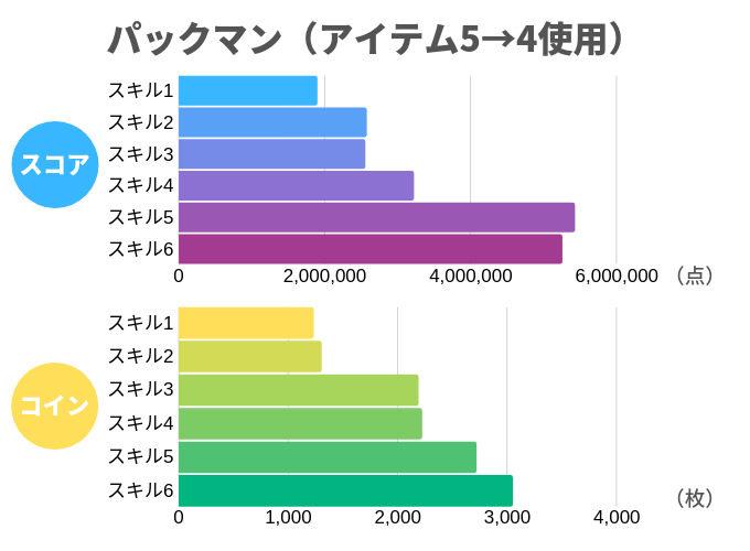 パックマン(アイテム5→4使用)
